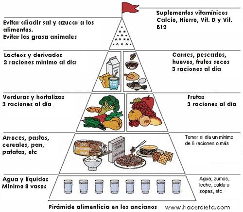 La dieta de los puntos, informacion completa 8